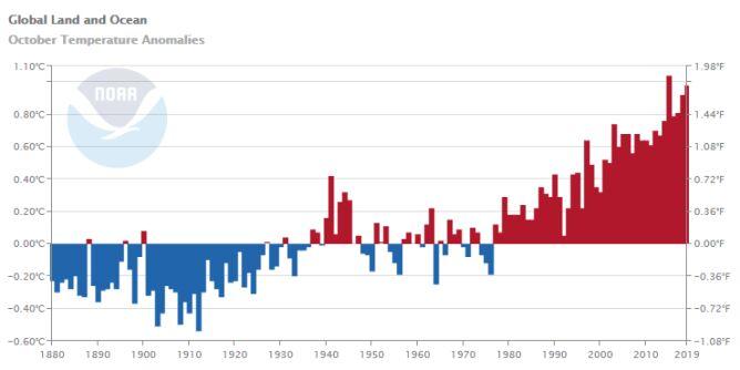 Odchylenie od średniej temperatury lądów i oceanów w październiku (NOAA)